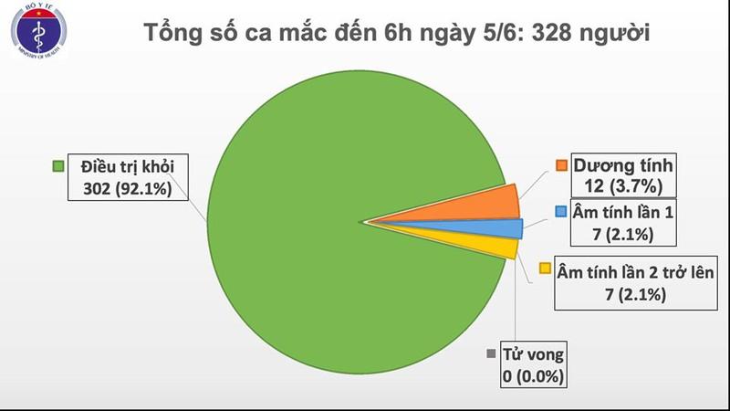 50 ngày Việt Nam không có ca mắc Covid-19 mới trong cộng đồng