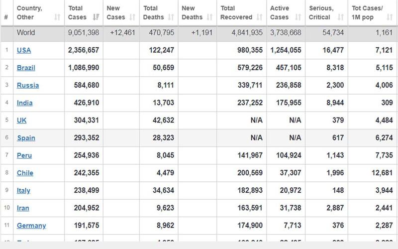 WHO ghi nhận số ca mắc Covid-19 gia tăng kỷ lục trong 24 giờ qua