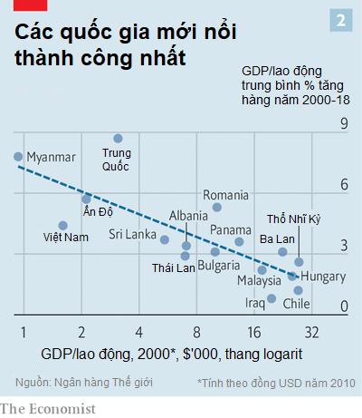 Tạp chí The Economist: VN tăng trưởng tốt trong năm 2020