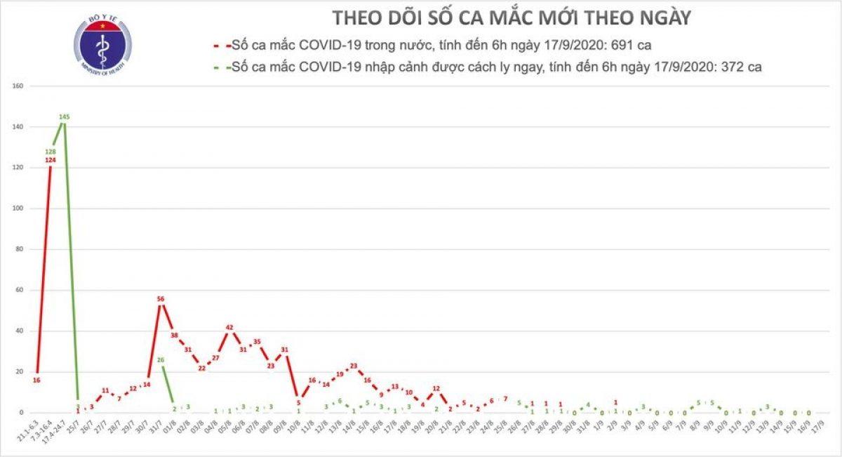 Việt Nam điều trị khỏi 936 bệnh nhân COVID-19, không ghi nhận ca mắc mới